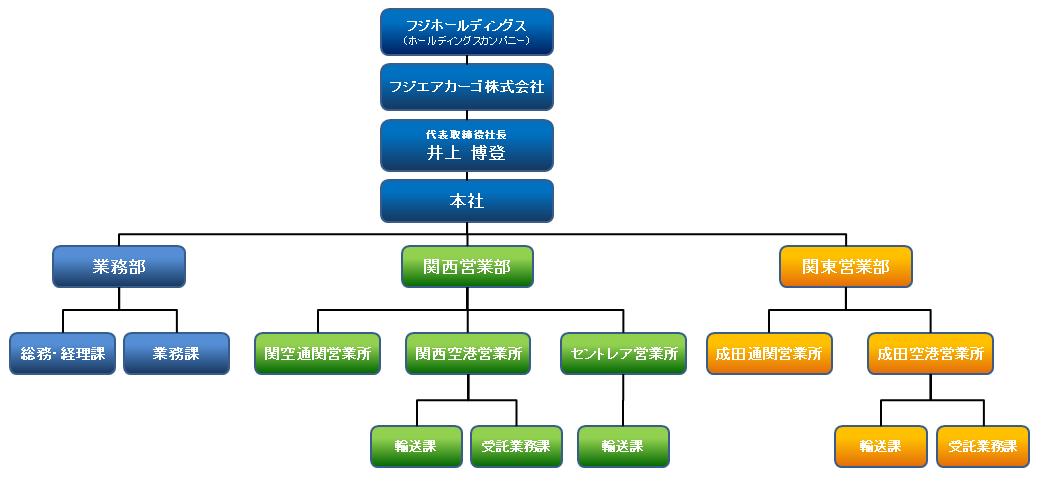 フジエアカーゴ株式会社 組織図